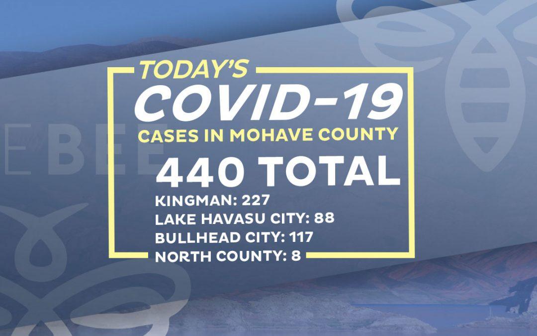 19 New COVID-19 Cases – 11 In Lake Havasu City Area Two Deaths