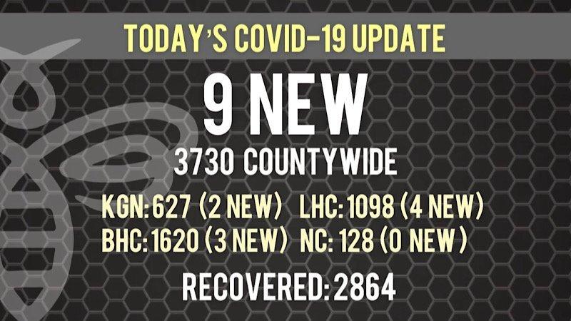 9 New COVID-19 Cases