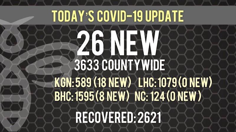 26 New COVID-19 Cases