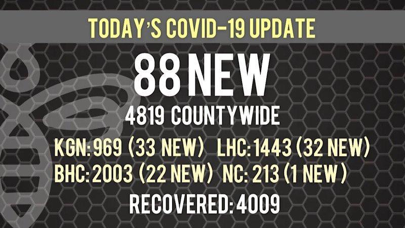 88 New COVID-19 Cases