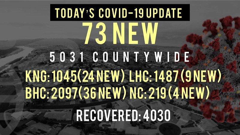 73 New COVID-19 Cases