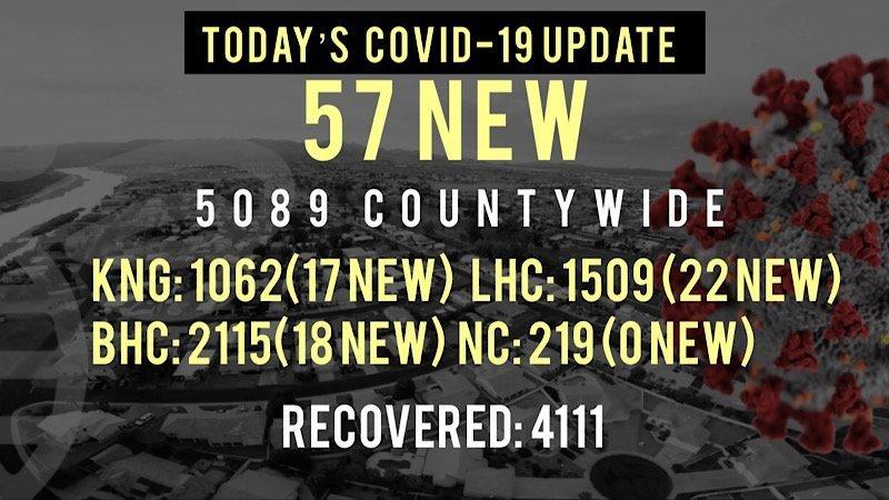 57 New COVID-19 Cases