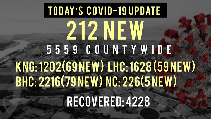 Record Breaking COVID Case Count Leads Us Into a Uncertain Holiday Week