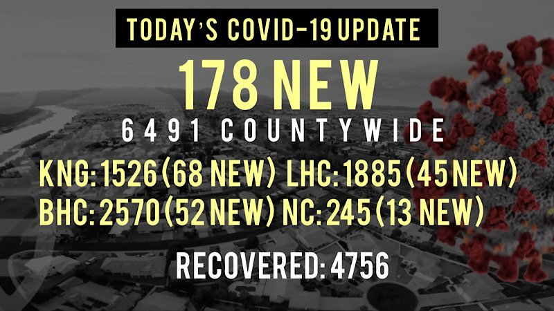 178 New COVID-19 Cases in Mohave County