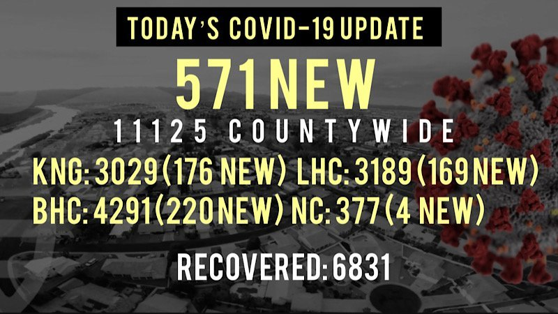 571 New COVID-19 Cases Reported Since Friday at Noon