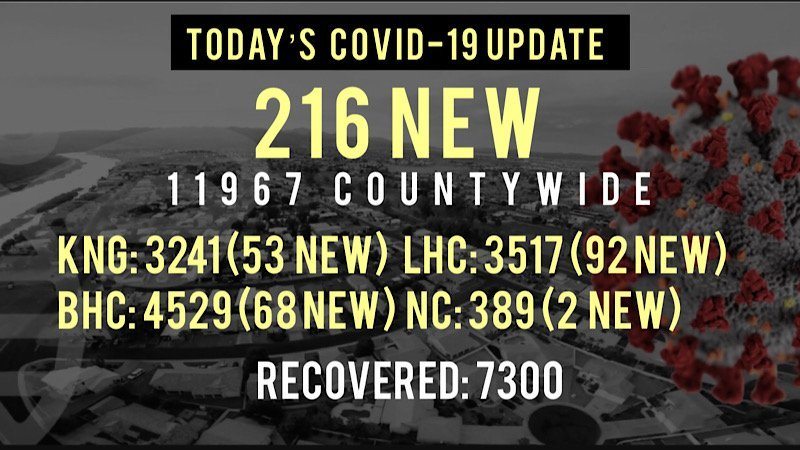 216 New COVID-19 Cases Reported Today in Mohave County