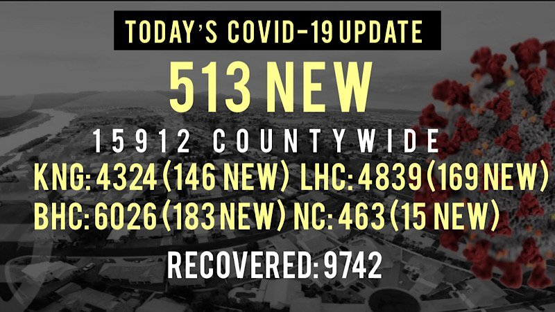 513 New COVID-19 Cases Reported Today in Mohave County
