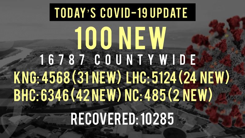 100 New COVID-19 Cases Reported Today in Mohave County