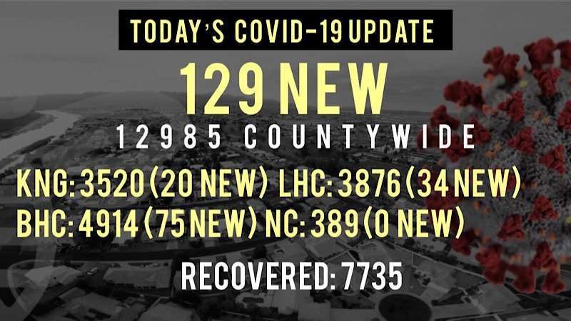 129 New COVID-19 Cases Reported Today in Mohave County