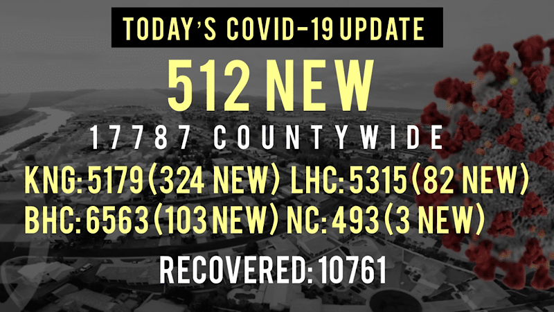 512 New COVID-19 Cases Reported  Since Friday Noon in Mohave County