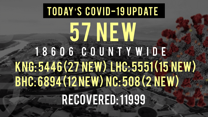 57 New COVID-19 Cases Reported Today in Mohave County