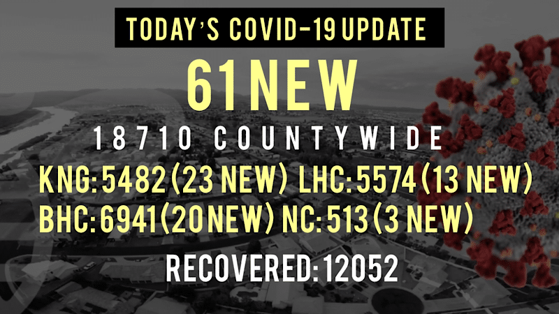 61 New COVID-19 Cases Reported Today in Mohave County