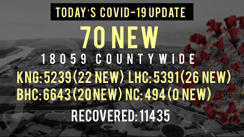 70 New COVID-19 Cases Reported Today in Mohave County