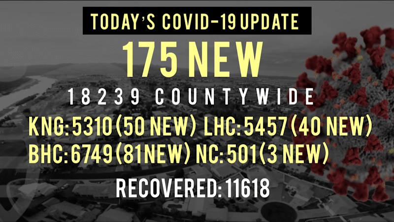 175 New COVID-19 Cases Reported SINCE Friday Noon in Mohave County